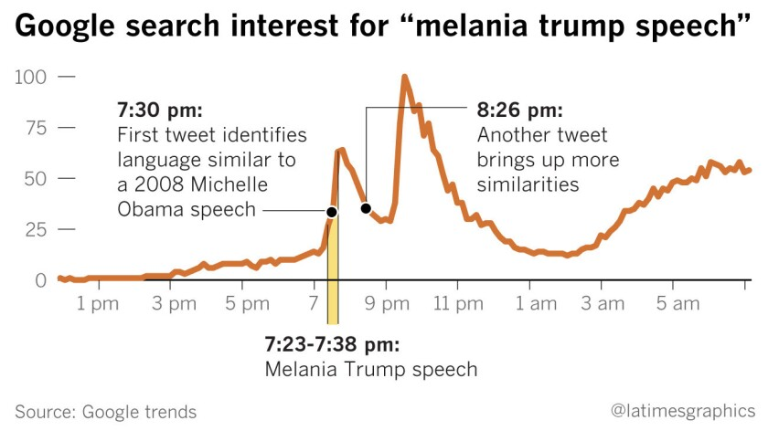 "Google search interest for ""melania trump speech"""