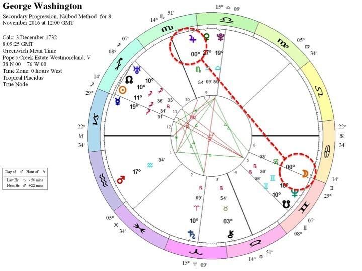 Jyotish Tribe Vedic Astrology