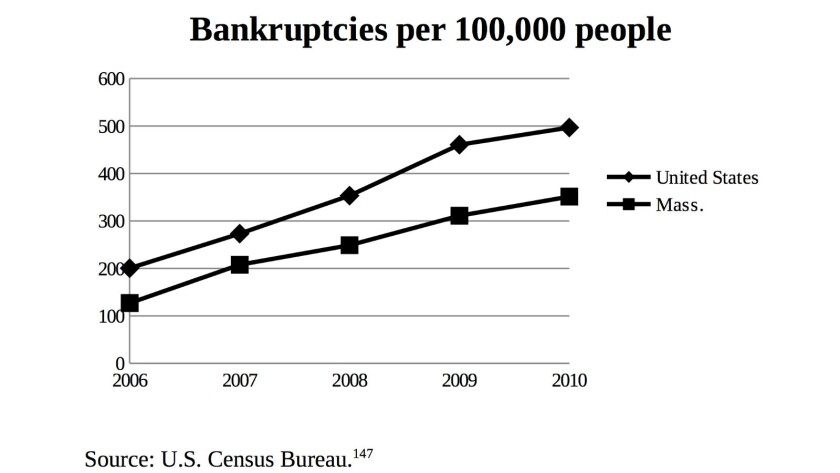 Bankruptcies per 100,000 Americans rose steadily from 2006 through 2010, when Obamacare passed — but