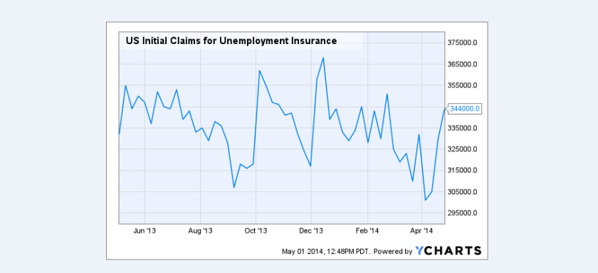Initial jobless claims jump 46,000 to 388,000, but there's an asterisk