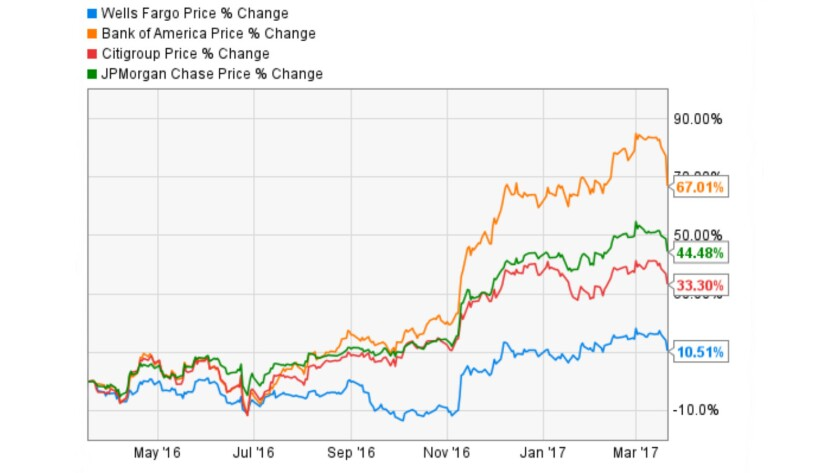 Over the last year, Wells Fargo stock (blue line) has underperformed its rivals Bank of America (orange), Citigroup (red), and JPMorgan Chase (green), with the spread widening after disclosure of its customer scandal in September 2016.