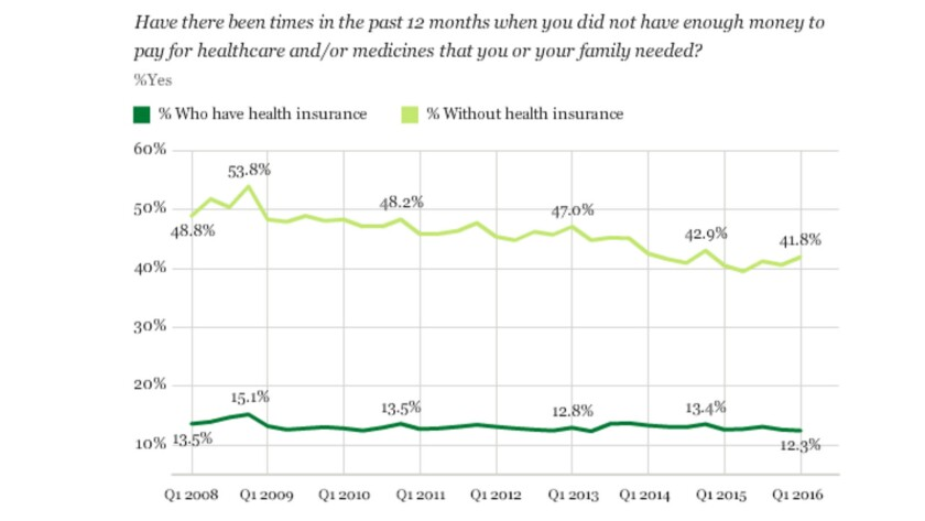 Having insurance is a major factor in a family's ability to shoulder healthcare crises.