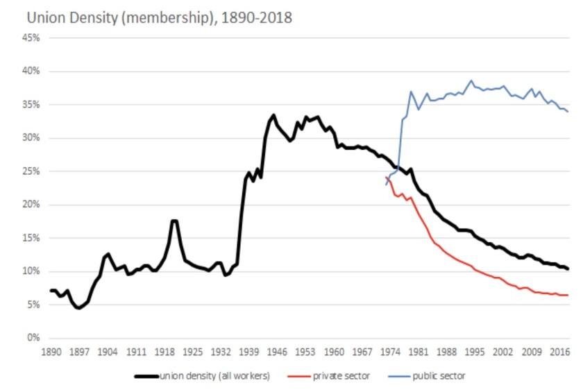 U.S. union membership peaked in the mid-1940s, around the time of the Taft-Hartley Act. A rise in public-sector unionization since the 1970s (blue line) hasn't succeeded in stemming the overall decline.