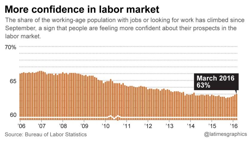 Confidence in job market