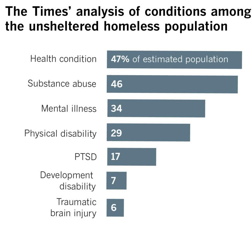 la-w2-me-mental-health-homeless-graph3.jpg
