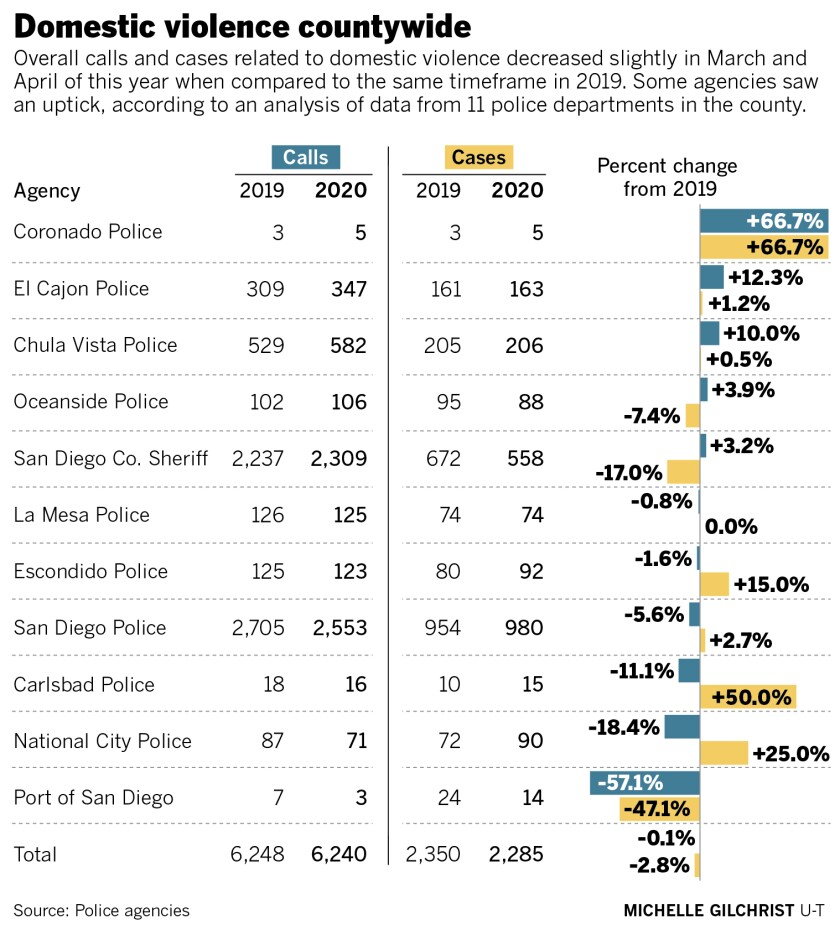Domestic violence calls and cases in San Diego County during March and April 2019 and 2020 by police agency