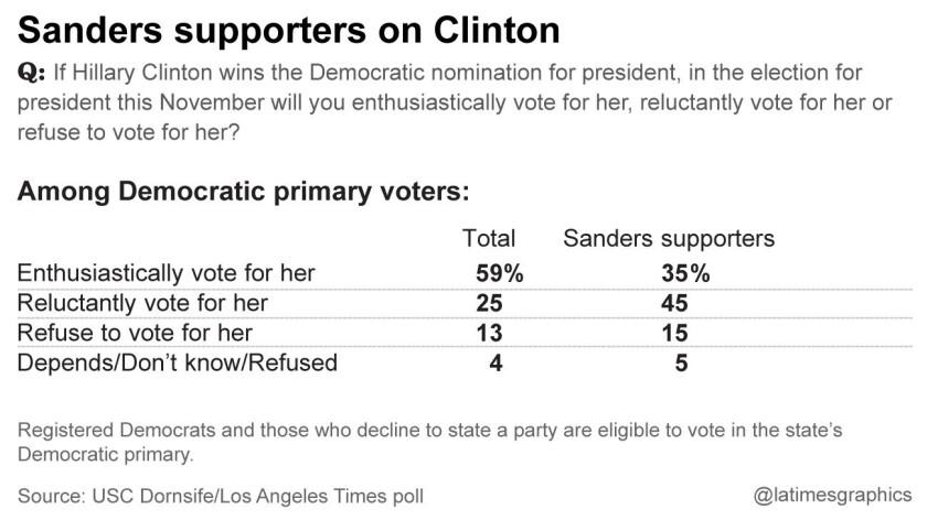 la-me-g-california-democratic-primary-poll-inside-2-20160325