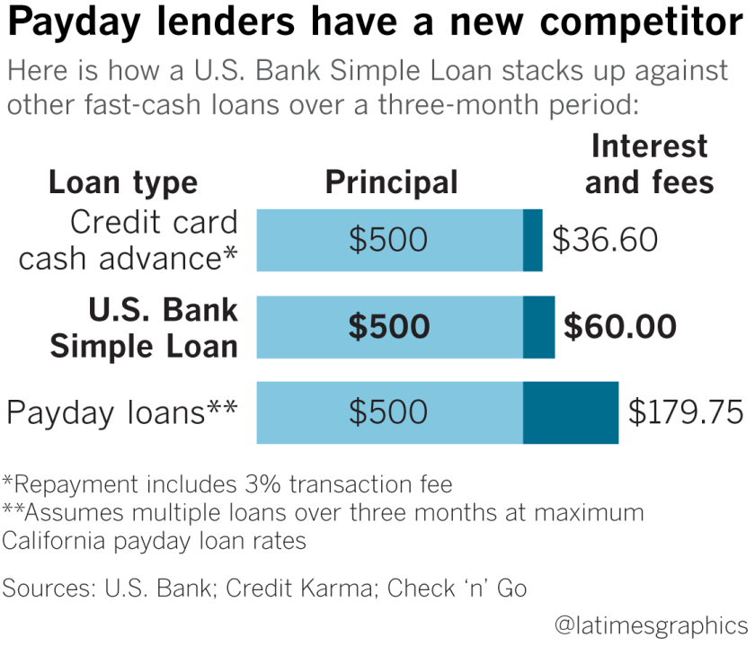 fast cash mortgages bad credit