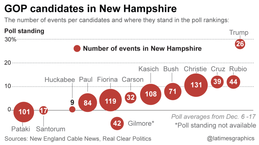 GOP candidates in New Hampshire