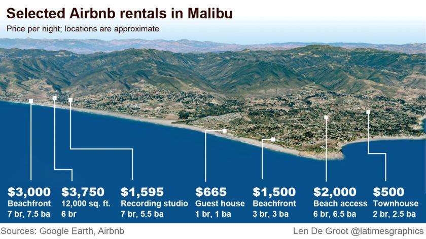 Malibu renting