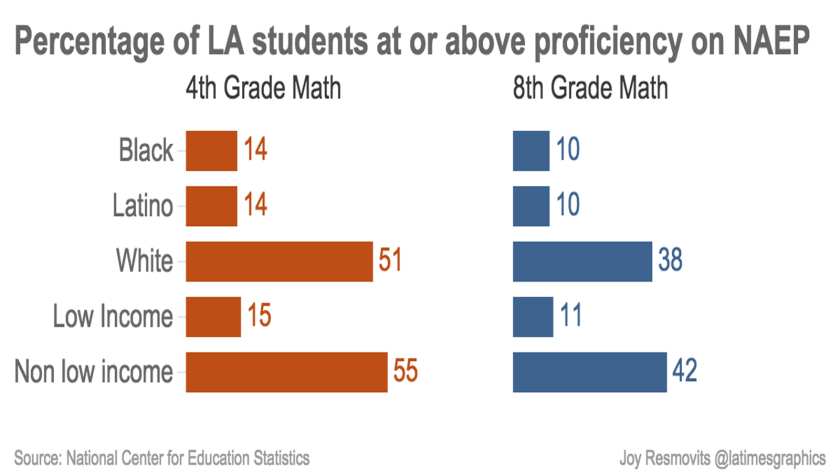 LA Students at or above proficiency