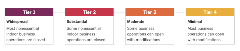 A description of the four tiers California uses to determine when counties can let businesses open, based on coronavirus risk
