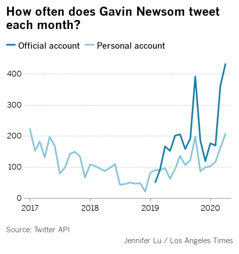 newsom-tweet-each-month.png