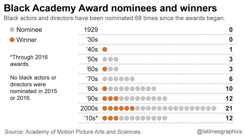 Black Academy Award nominees and winners