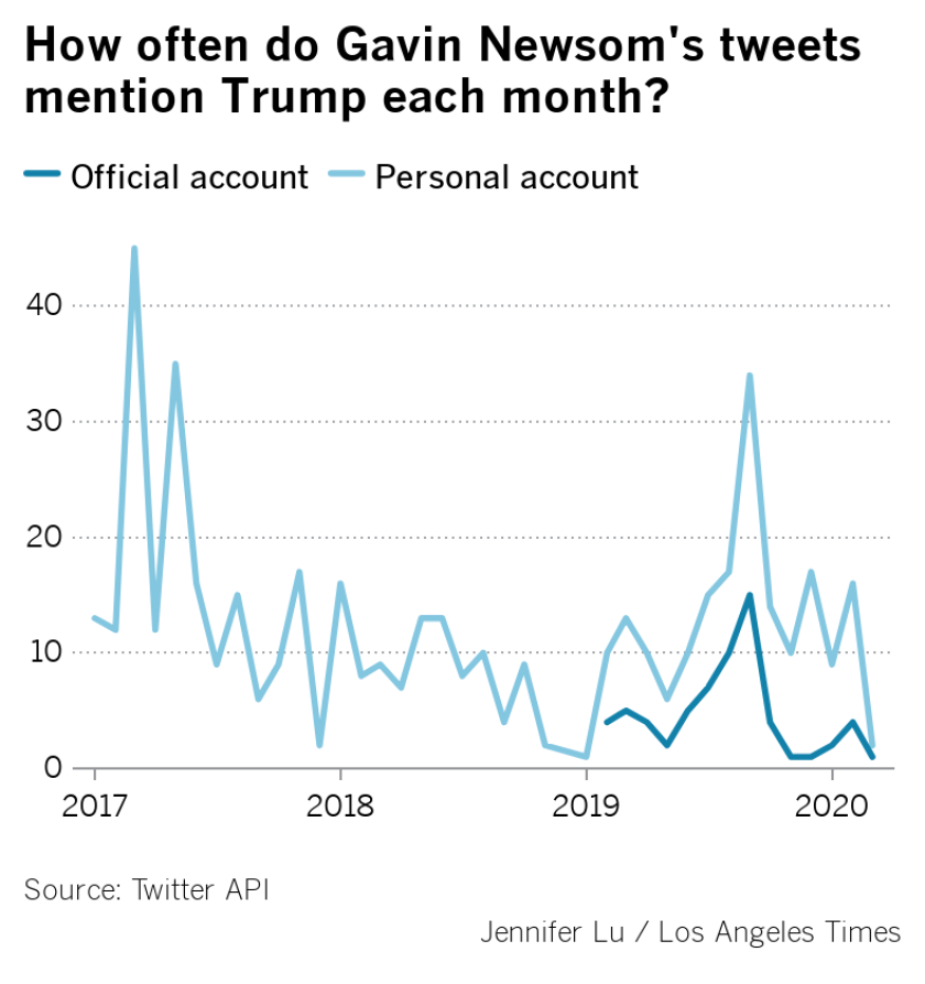 newsom-tweets-mention-trump.png
