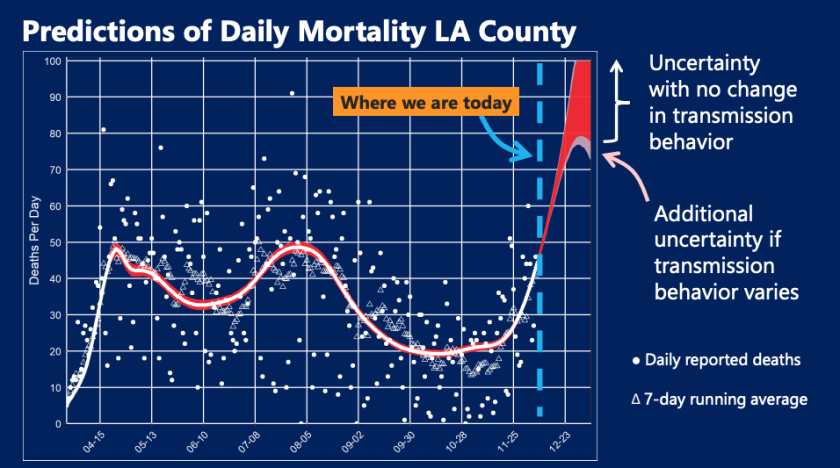 Forecast of daily mortality in L.A. County