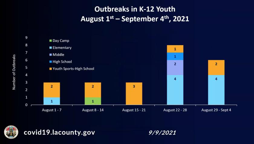 Outbreaks in K-12 youth