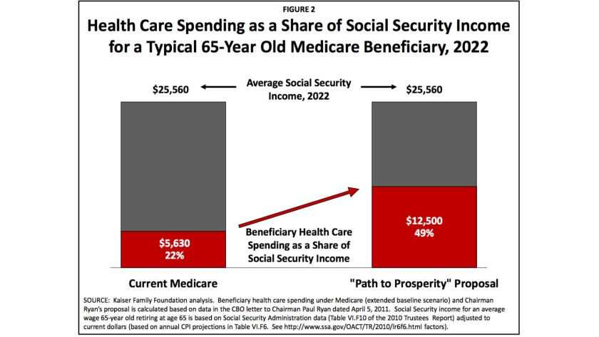 Under House Speaker Paul Ryan's plan, seniors would pay almost half of their Social Security income on healthcare by 2022, compared to 22% under the existing program.