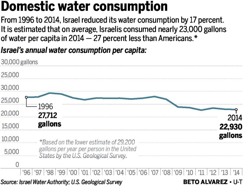 Israel-water-consumption-01