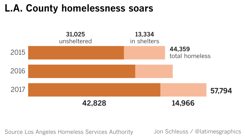 la-me-homeless-county-county-graphic-20170531