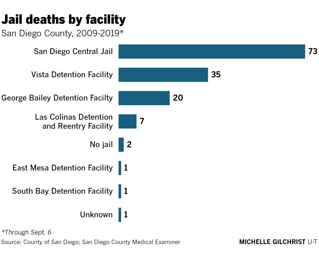 465929-w2-sd-id-g-jail-deaths-by-facility.jpg
