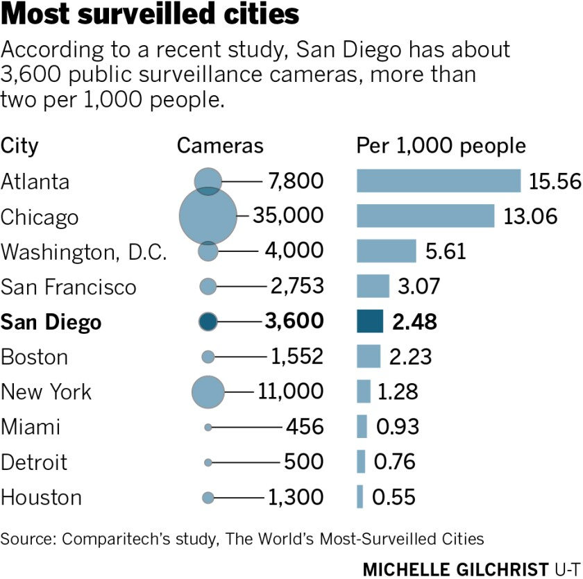 San Diego is fifth-most surveilled city in America, study says - The San Diego Union-Tribune