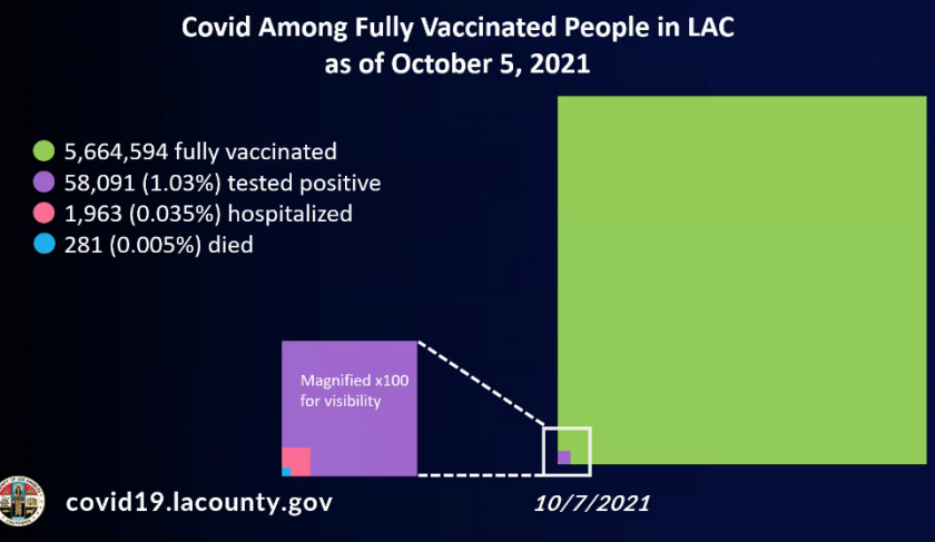 COVID-19 among fully vaccinated people in L.A. County as of Oct. 5, 2021