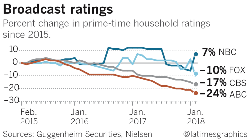 Current Tv Ratings Nielsen