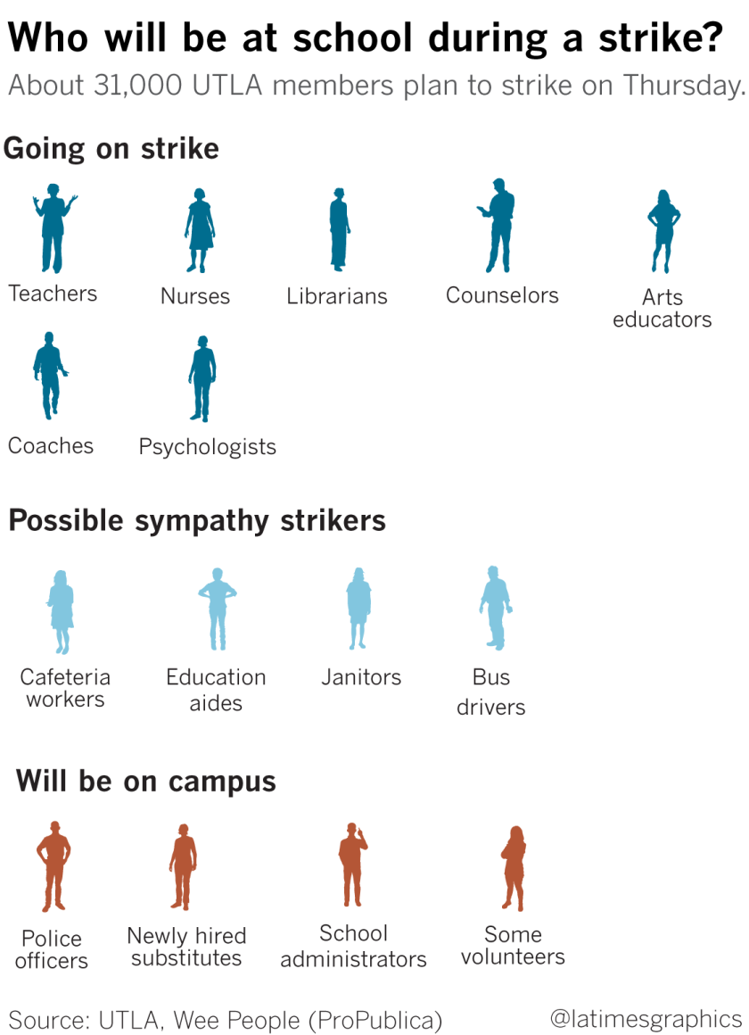Reasons for the strike