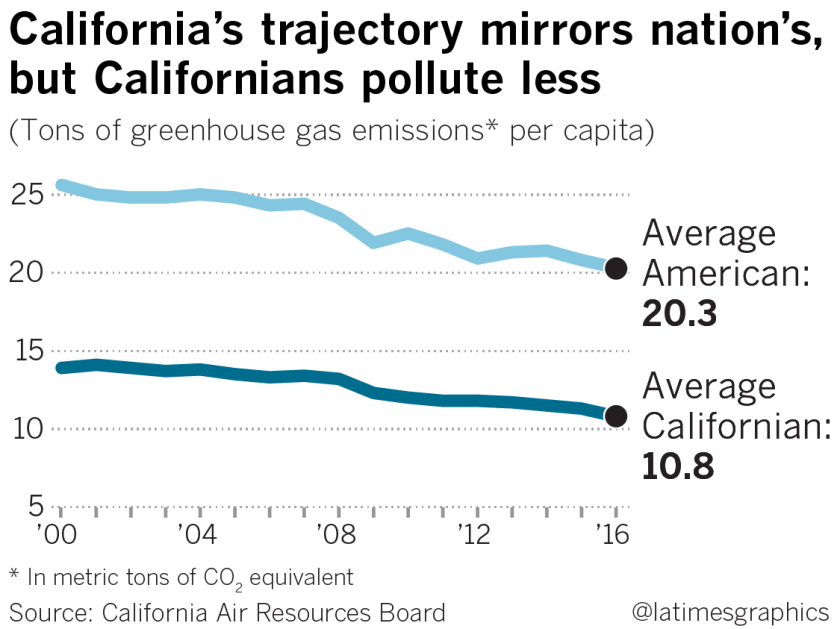 California's trajectory mirrors nation