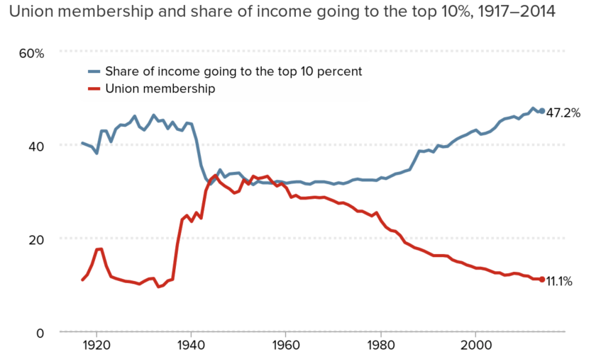 Graph: More income goes to the top 10% as union membership declines