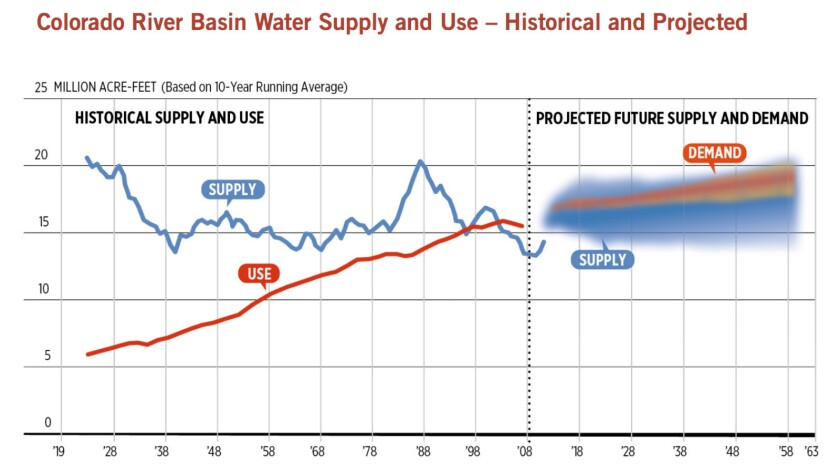 Water demand began to outstrip supply on the Colorado around the turn of the century, and is likely to continue to grow.