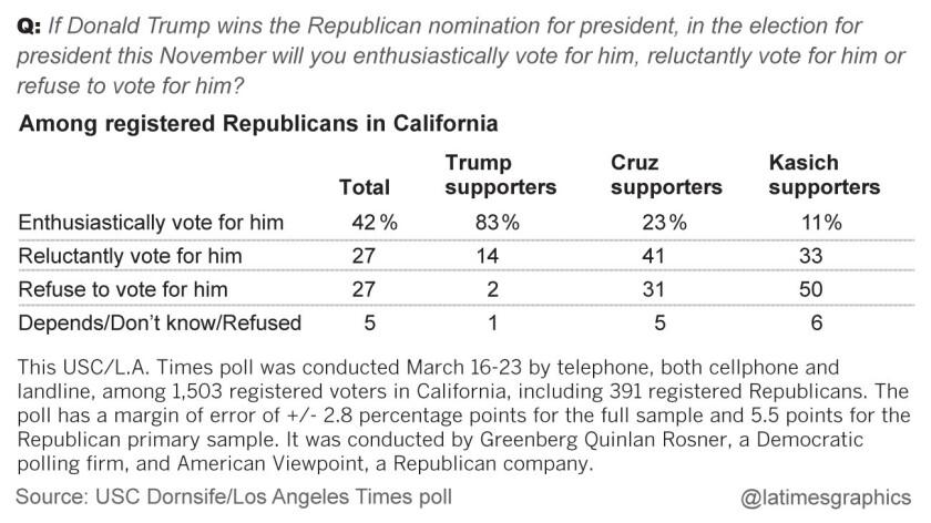 la-me-g-california-republican-primary-poll-inside-web