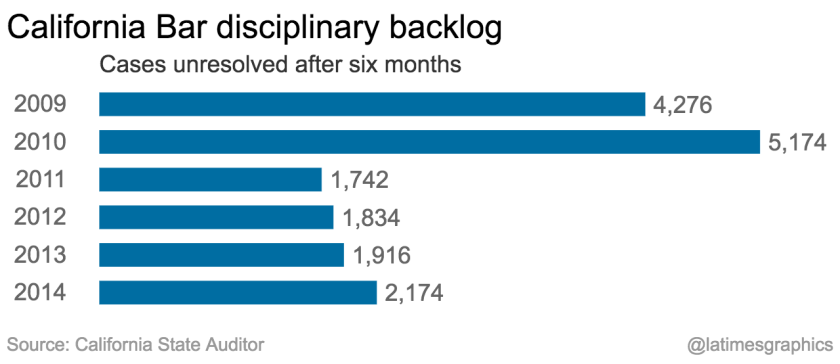 The California State Bar cut its disciplinary backlog in 2011 by lightening penalties, but the backlog of cases has been creeping back up.