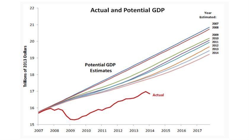 The GDP gap