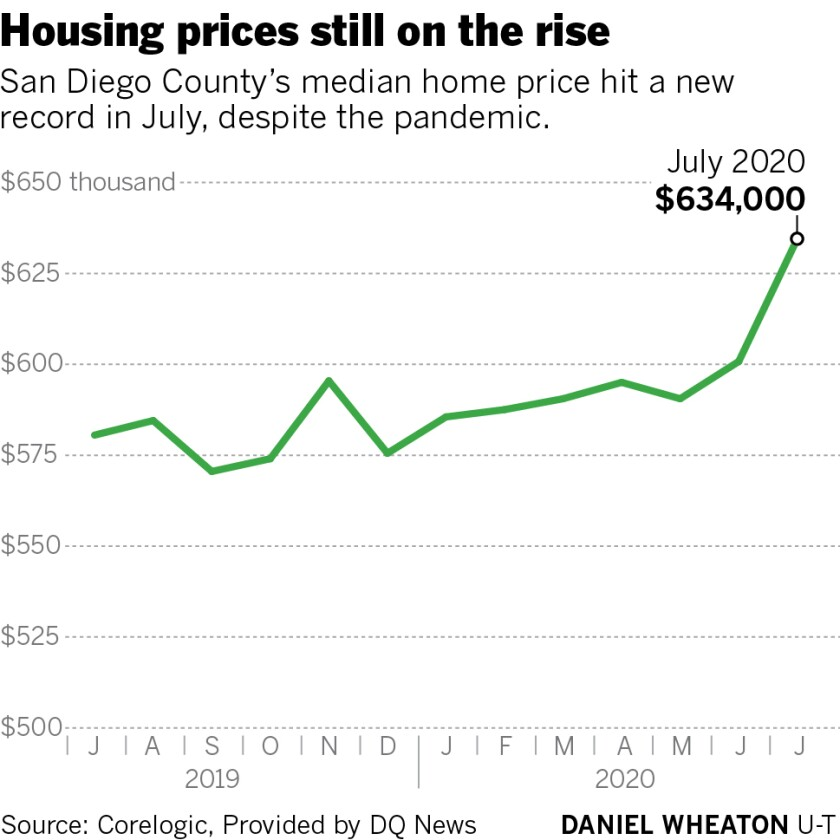 Housing prices still on the rise