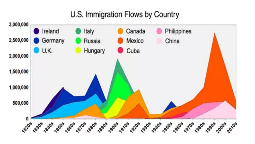 Largest immigration sources charted over time