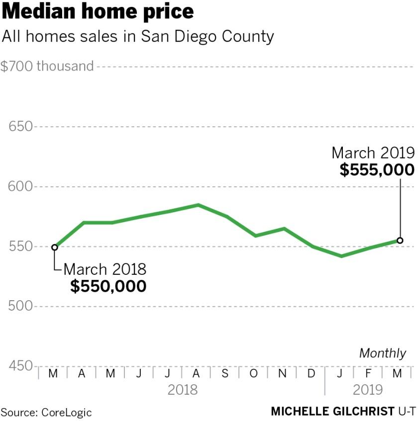 sd-fi-g-median-home-price-mar2019.jpg