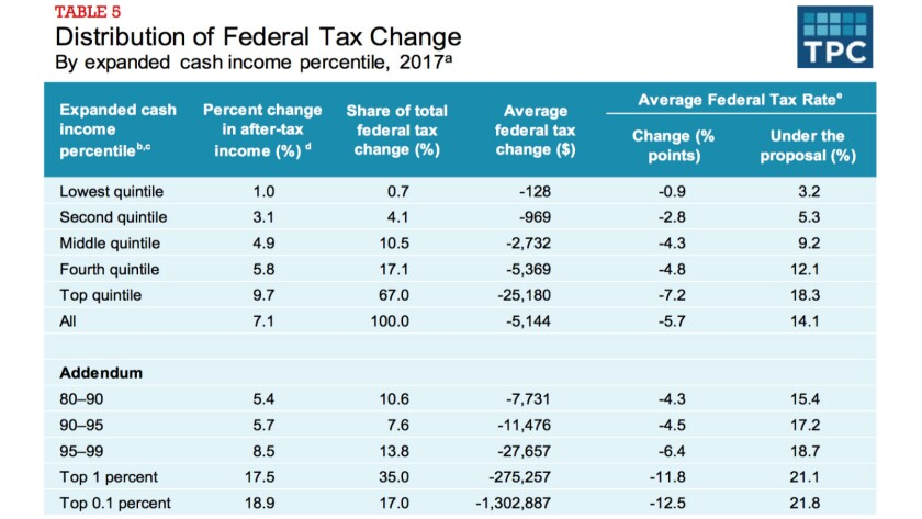 Donald Trump's tax plan would concentrate cuts among the wealthy, especially the top 1%, as this analysis of its effect on taxes in its first year shows.
