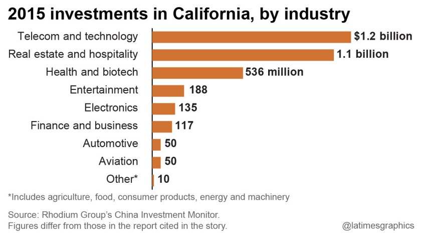 2015 investments in California, by industry