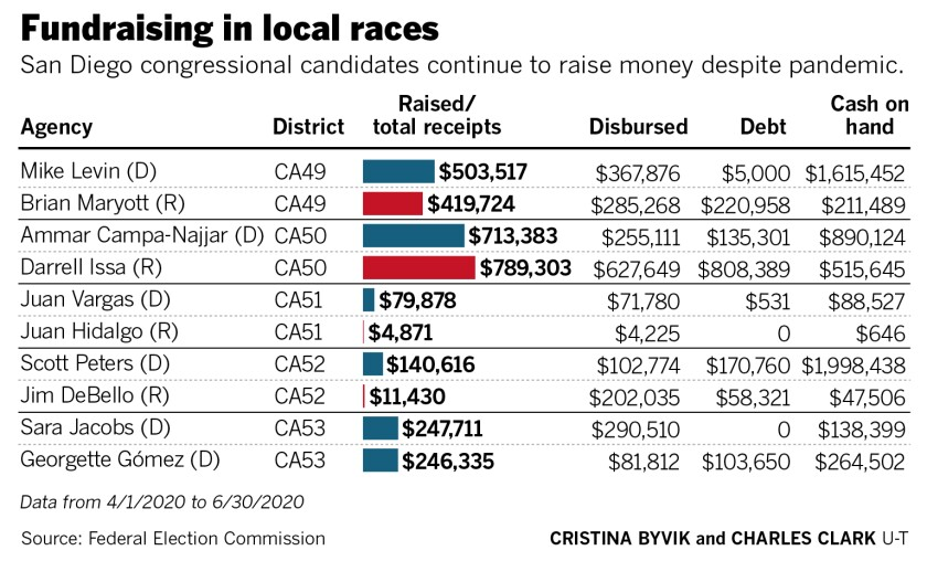 Congressional candidates continue to raise money during pandemic