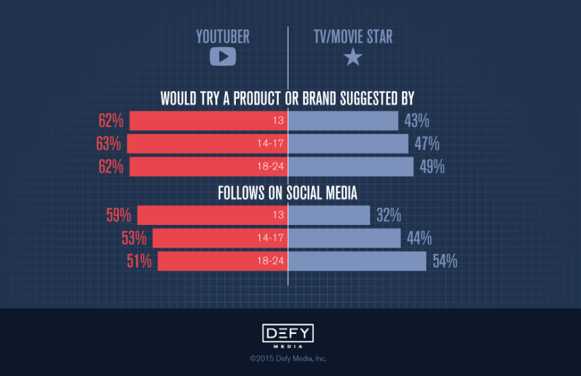 Defy Media found that 13-to-24-year-old viewers spend 11.3 hours weekly watching free online video. Roughly 62% of those surveyed said digital content makes them feel good about themselves.