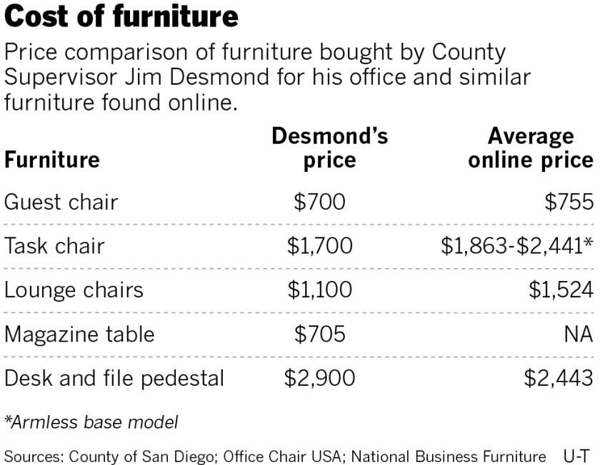 sd-me-g-desmond-furniture-costs-01.jpg
