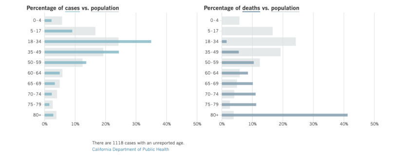 California coronavirus cases and deaths by age group