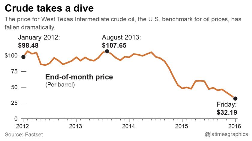 Crude takes a dive