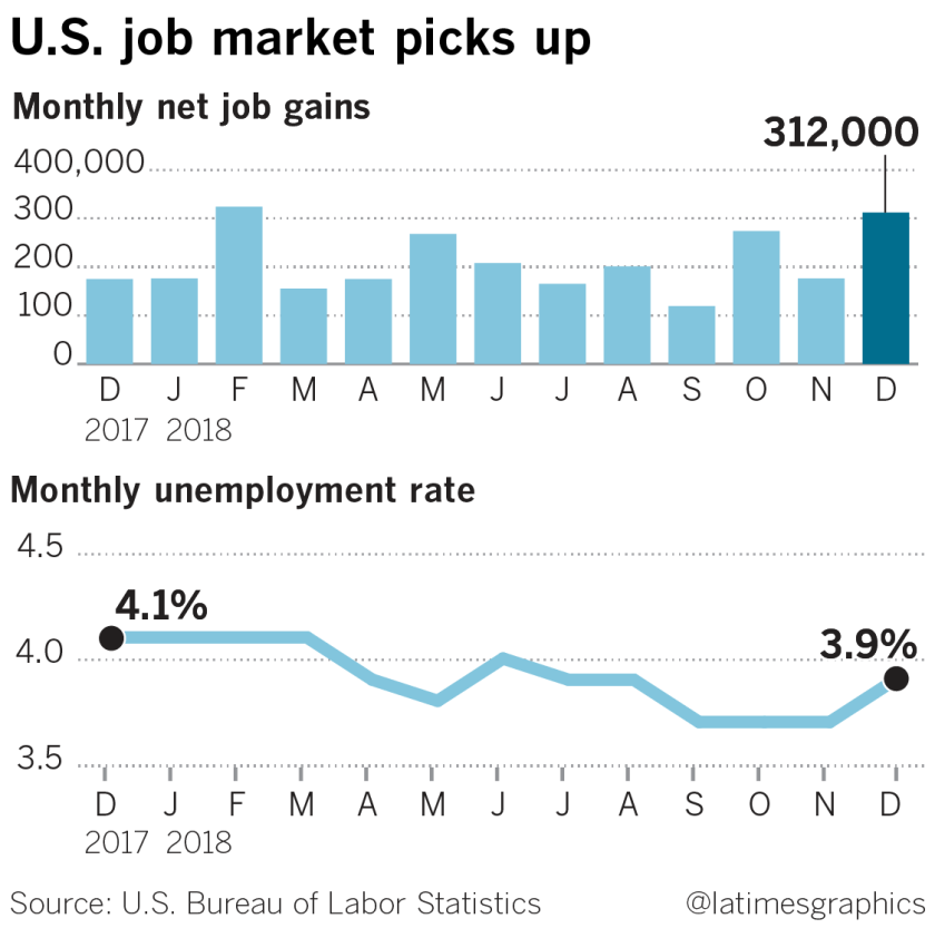 la-fi-g-jobs-report-20190104
