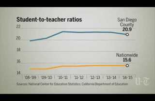 San Diego students have larger classes