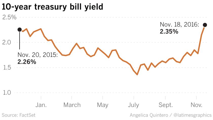 la-fi-g-interest-rates-20161128-yields-20161127