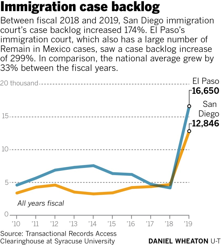 476795-w2-sd-me-immigration-case-backlog.jpg