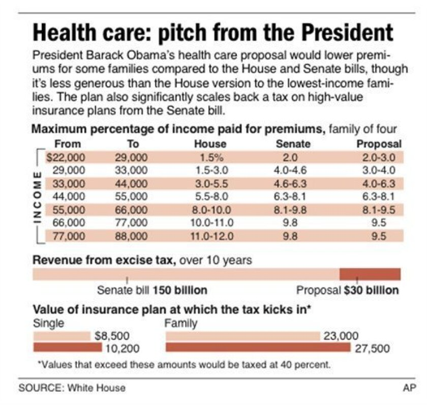 Graphic shows health insurance premiums for a family of four, by income and changes to the excise tax